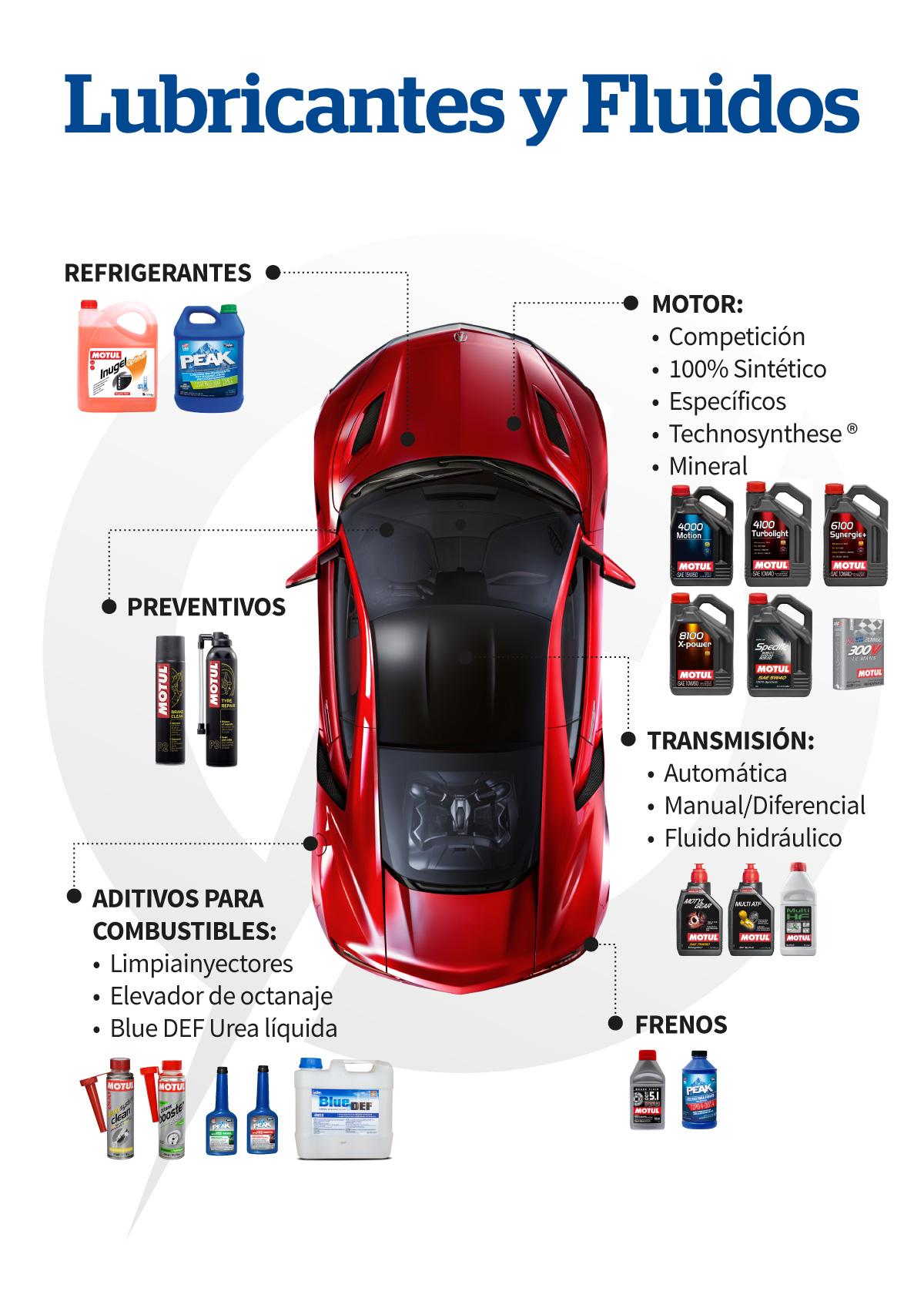 Lubricantes para Automotores