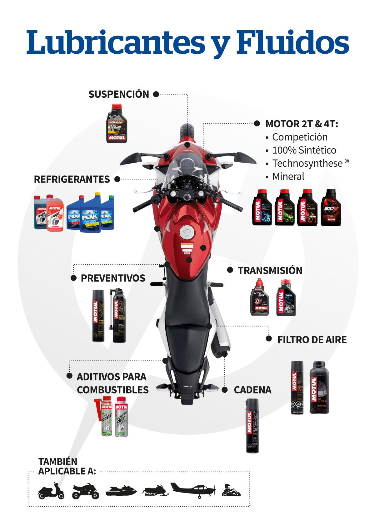 Lubricantes para Motos, Cuadriciclos, UTV
